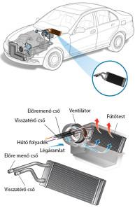 Autó fűtőradiátor javítás