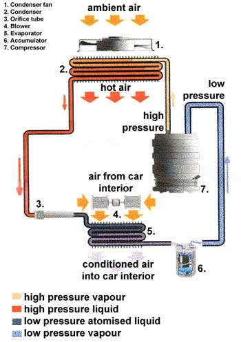 an experiment to examine the concept of evaporator and condenser in refrigerator system An analysis of rejected heat from the condenser of conjugal refrigerator 271 figure 5: t-s diagram of changed system glass wood insulation is used for the insulation of hot and the dimension of hot box.